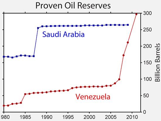 石油埋蔵量世界一
